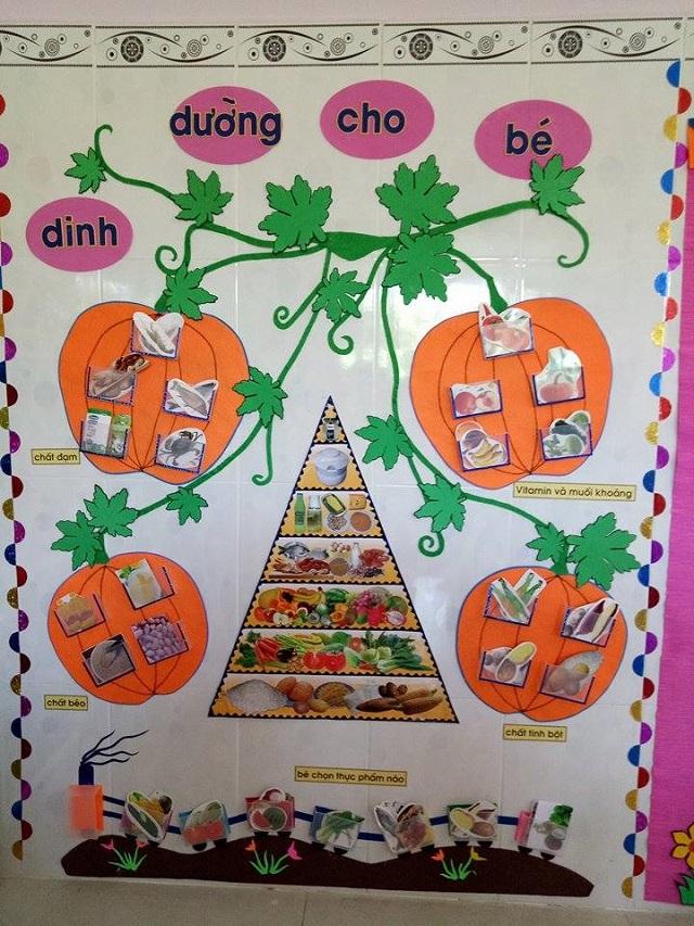 Trang trí mô tả biểu đồ dinh dưỡng cần thiết cho trẻ