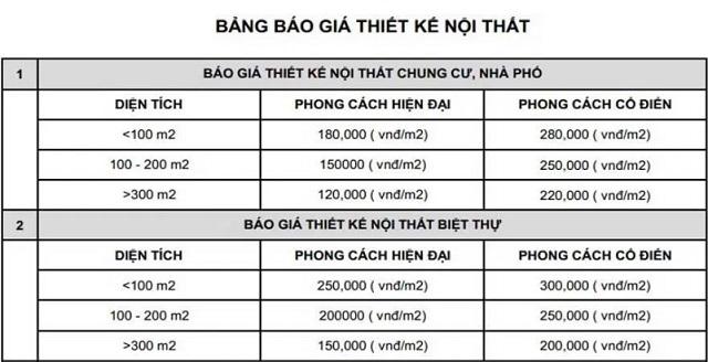 Bảng giá thiết kế nội thất tại Quảng Ninh